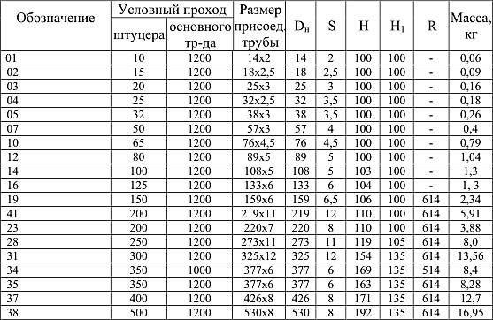 таблица параметров нержавеющих штуцеров по ОСТ 34.10.509-90 для трубопроводов с давлением до 0,6МПа