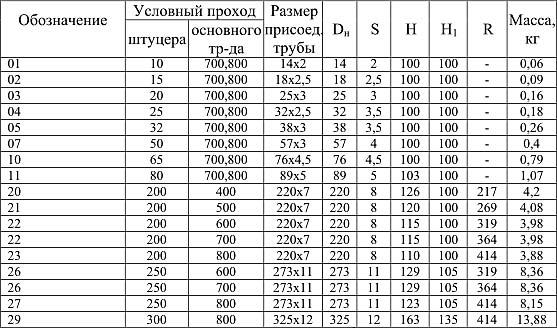 таблица параметров нержавеющих штуцеров по ОСТ 34.10.509-90 для трубопроводов с давлением до 1,6МПа