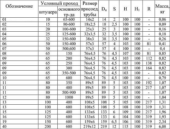 таблица параметров нержавеющих штуцеров по ОСТ 34.10.509-90 для трубопроводов с давлением до 2,5МПа